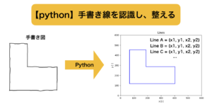 【python】手書き線を認識し、整える