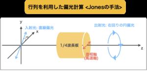行列を利用した偏光計算 ~Jonesの手法~